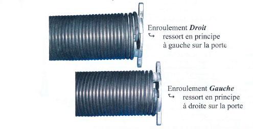 Mesurer un ressort de torsion ressort porte de garage for Installation porte de garage a ressort